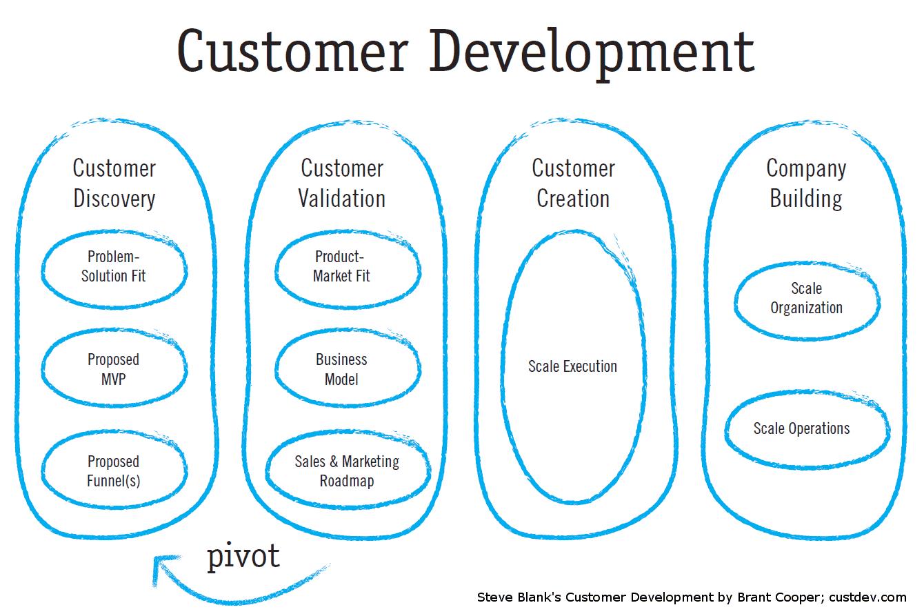 customer development